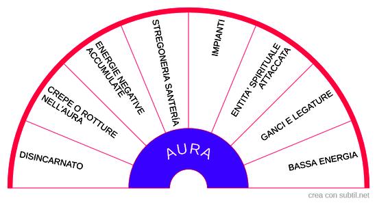 Pulizia dell'aura