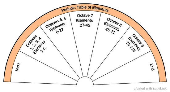 Octave Periodic Table of Elements