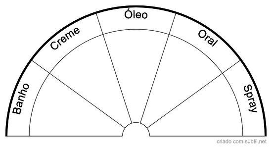 Gráfico de Tipos de Aplicação