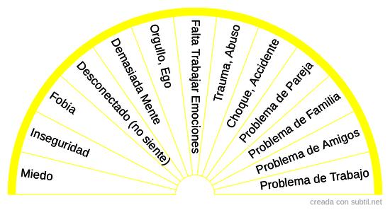 Causas Psíquicas/Internas de los Trastornos