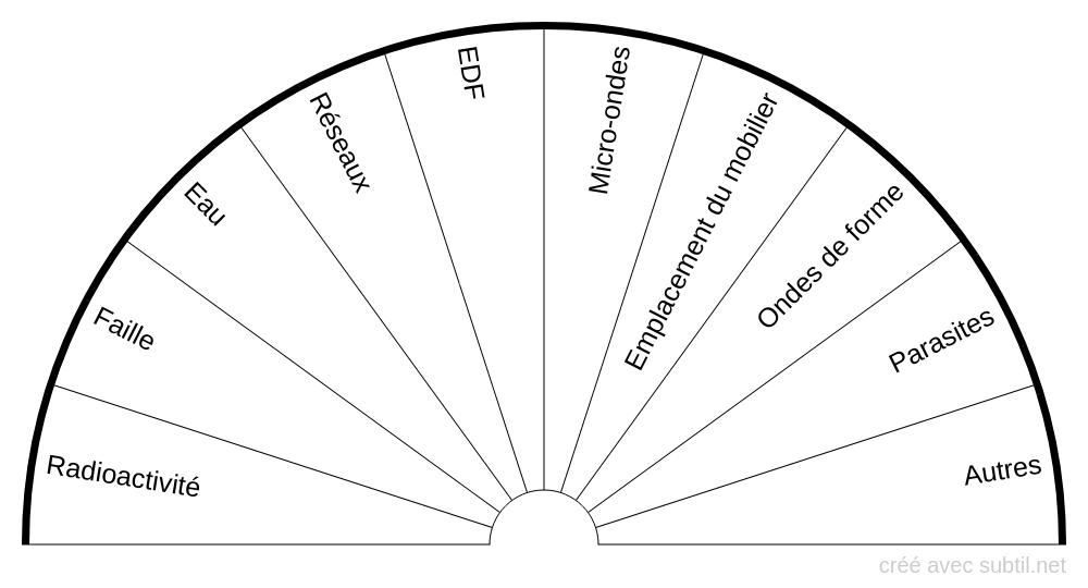 Planche globale d'analyse géobiologique