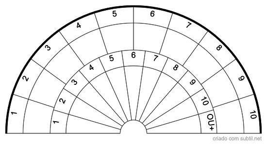 Gráfico de Posologia
