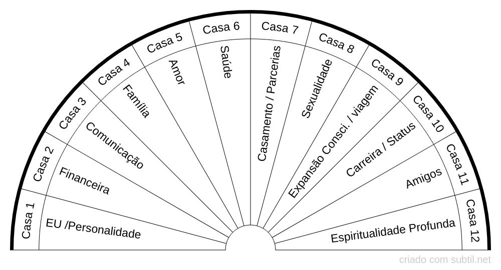 Casas astrologicas