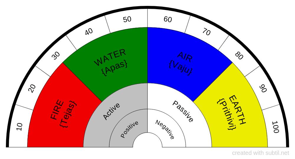 Four Element