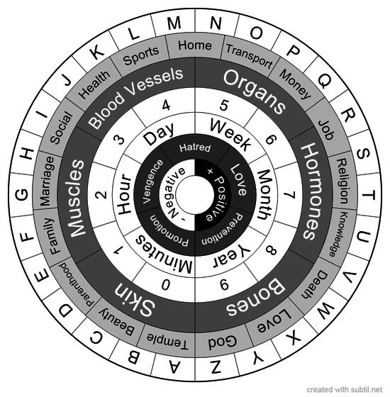 Chart of Diagnosis