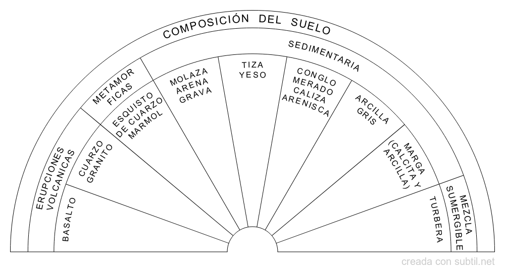Composición principal suelo