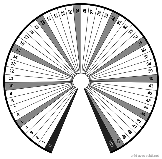 Quantité 0 - 50