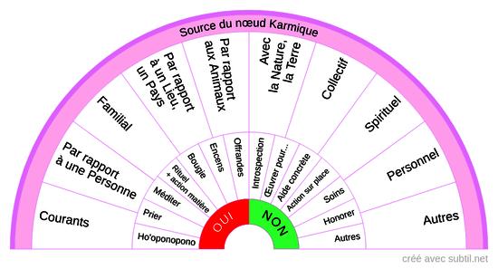 KARMA - Charges karmiques