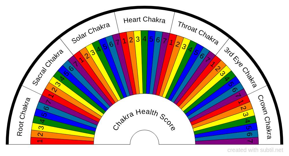 Chakra Health Score