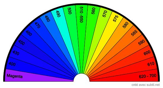 Longueur d'onde de la lumière en nm