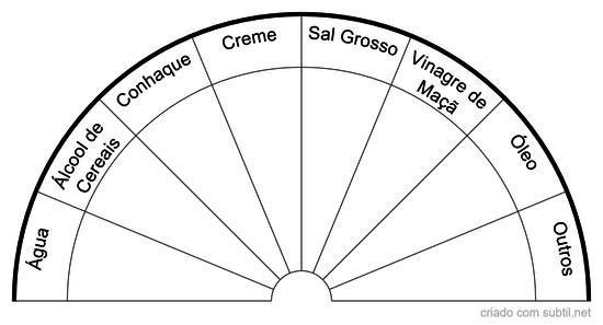 Gráfico de Veículo de Diluição