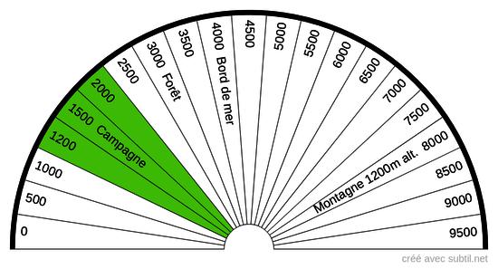 Nombre Ions négatifs cm³