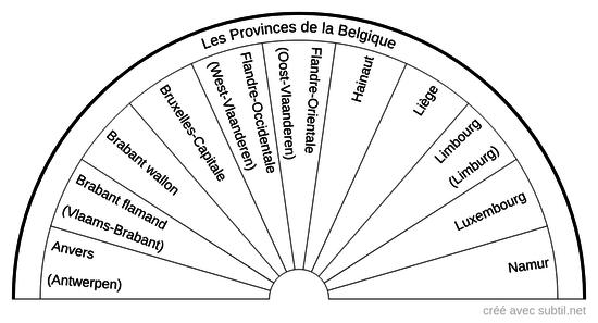 Les Provinces de la Belgique