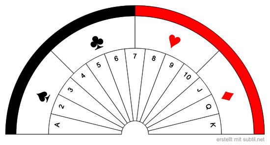 Kartentest