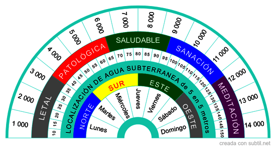 Biómetro multifuncional