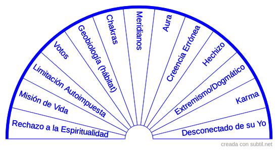 Causas Espirituales/Energéticas de los Trastornos