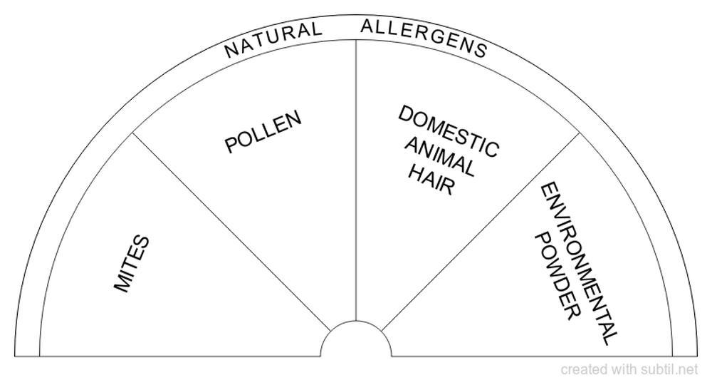 Natural allergens