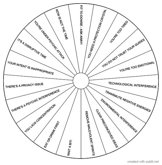 Pre-dowse status chart - wheel