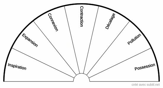 Planche du subtil individuel