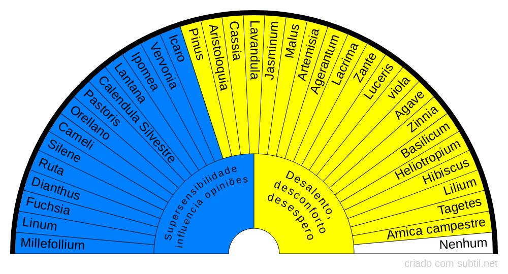 Grupo Supersensibilidade e influencia de opiniões/desalento, desconforto e desespero