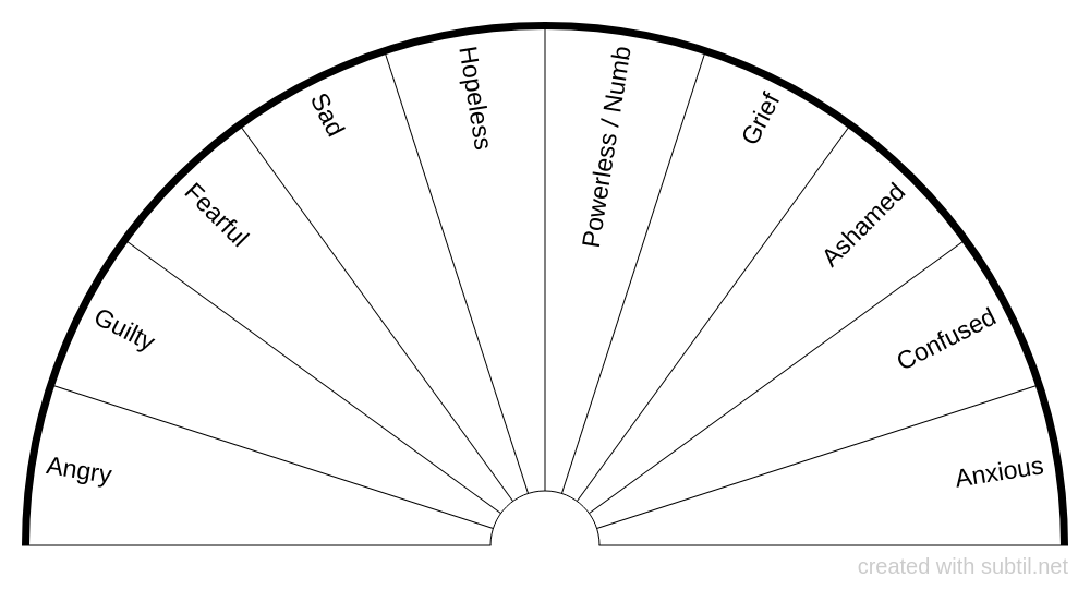 Emotions - lower range