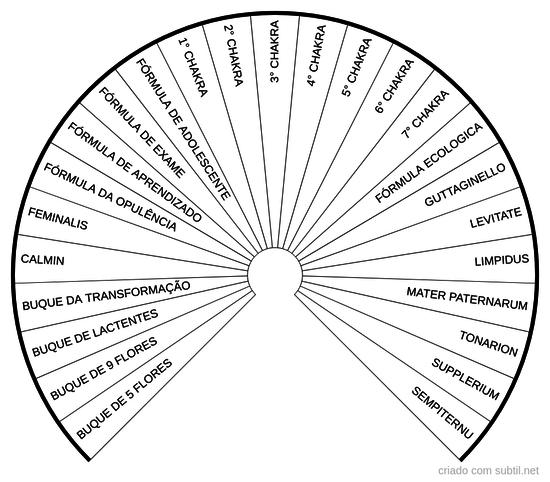 Florais de Minas Formulas compostas