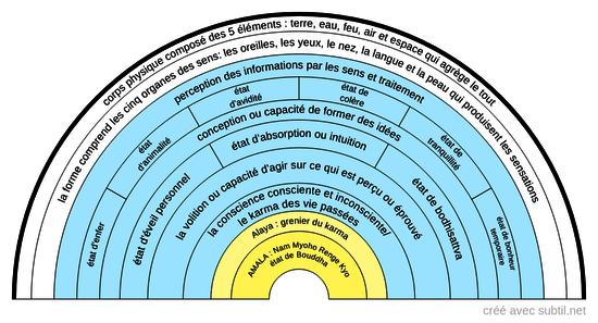 Représentation des corps (bouddhisme)