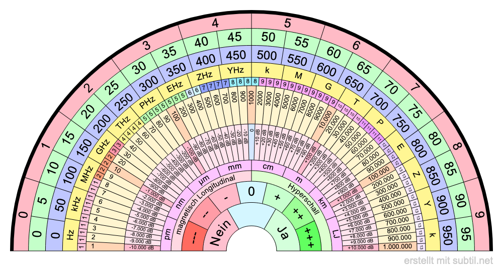 New frequency, dimension and Level chart