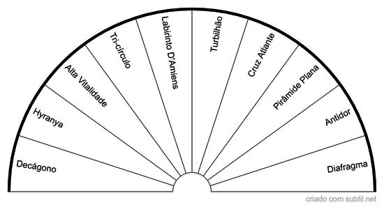 Gráficos Emissores
