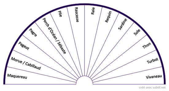 Poisson de Mer M-V