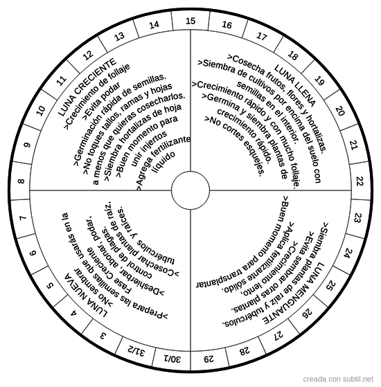 Calendario Lunar para Magia Verde