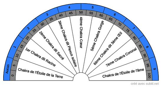 Chakras - Pourcentage d'énergie activée