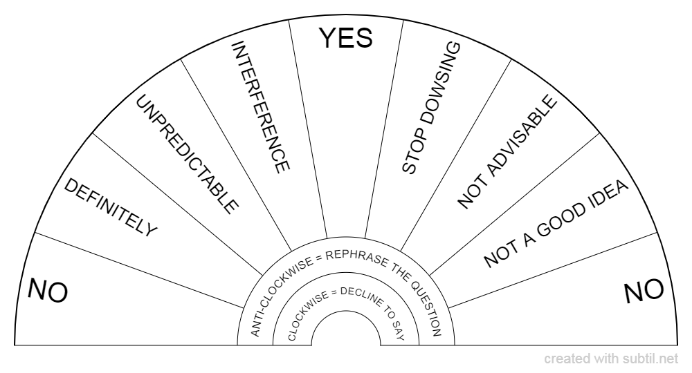 Basic dowsing chart