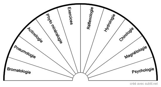 Techniques naturopathiques