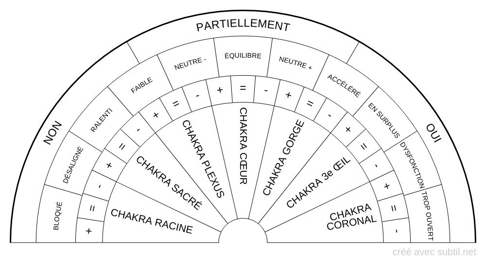 Santé des Chakras