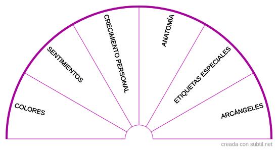 Grupo de Etiquetas Péndulo Hebreo