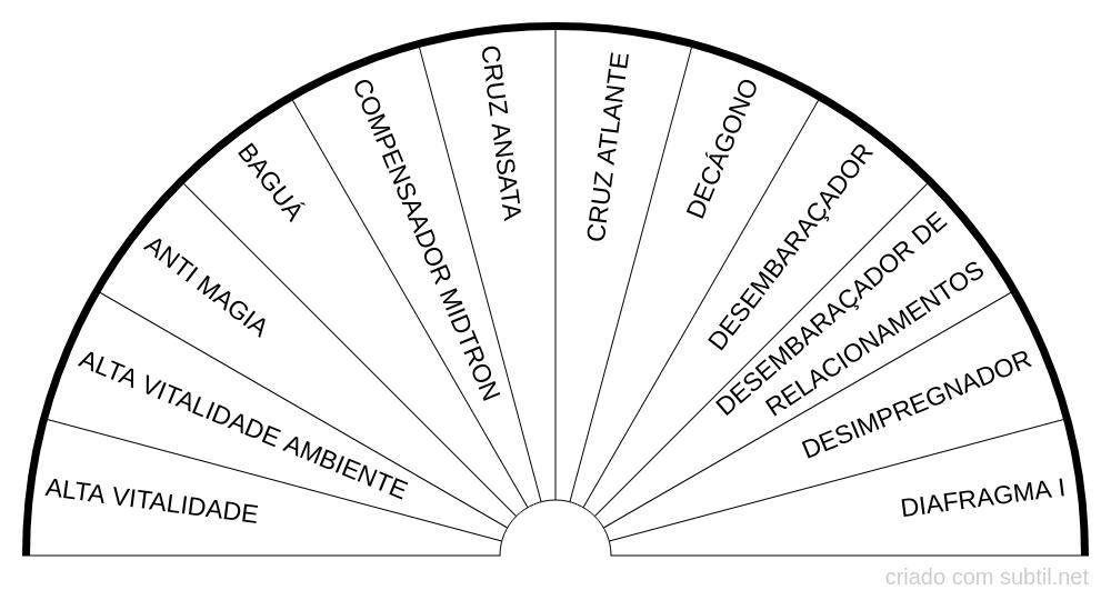 Gráficos em radiestesia I