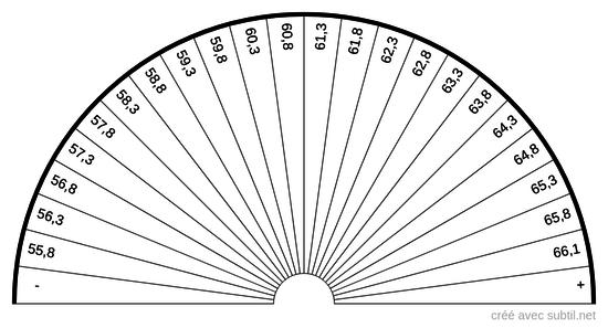 Analyse sanguine - Albumine