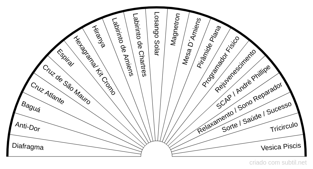Gráficos de Emissão