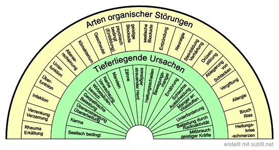 Arten organischer Störungen und Ursachen