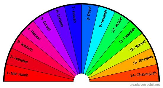 Segunda Esfera de Radiestesia Angelica