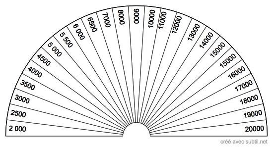 Taux vibratoire en unité Bovis
