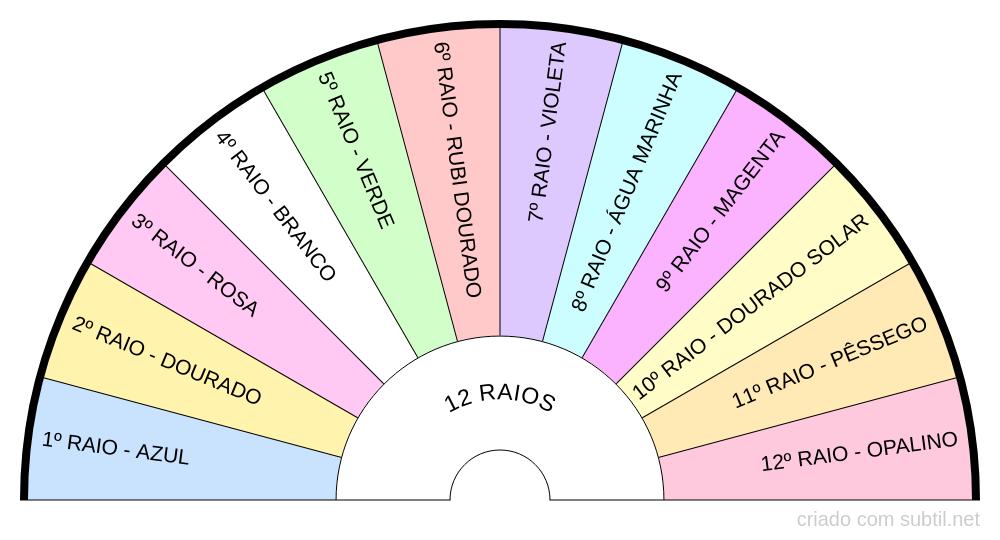 Os doze raios - Florais de Saint-Germain