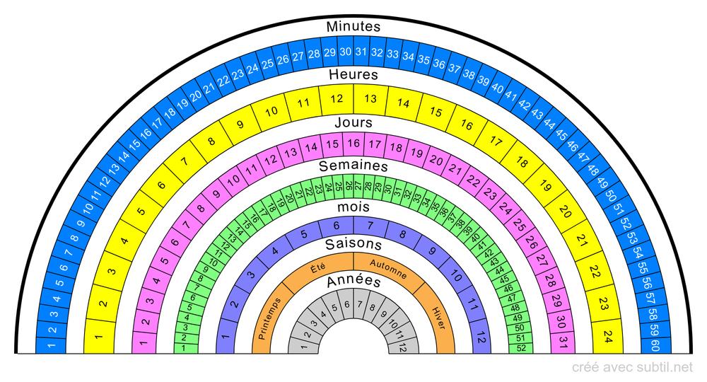 Temps et durée