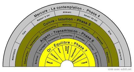 L'Alchimiste Transmutation 2