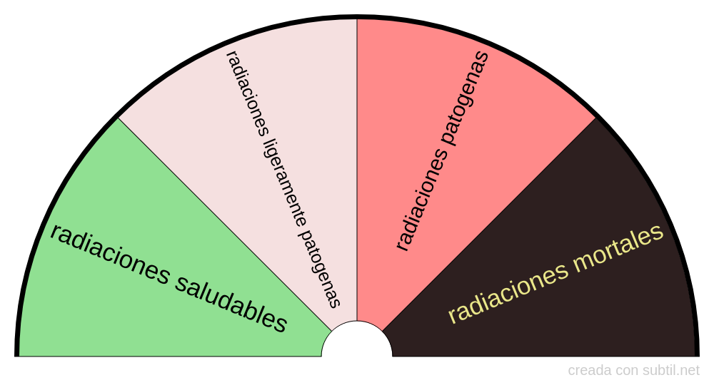 Intensidad de las radiaciones
