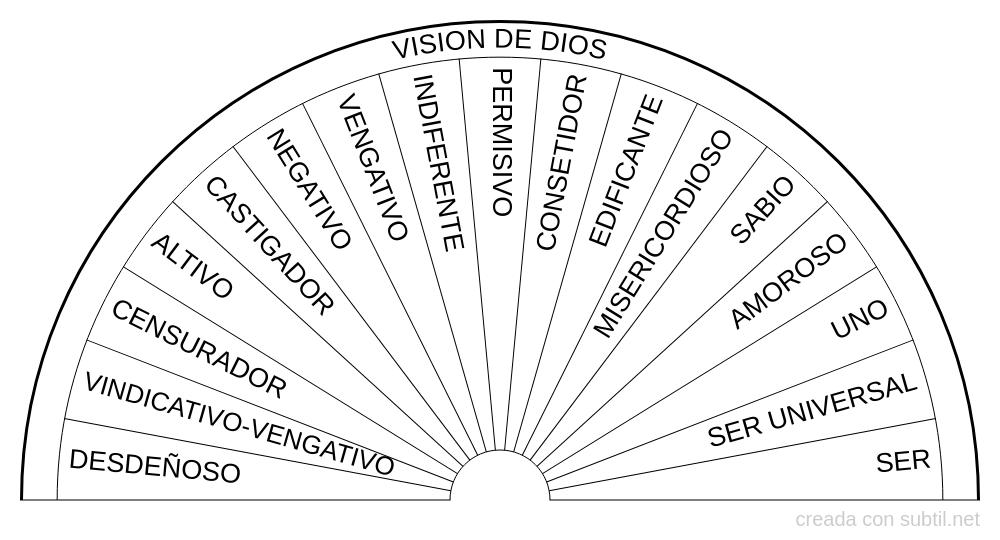 Vision de dios - Hawkins