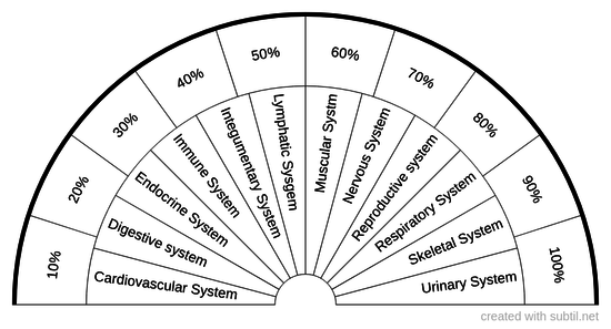 Human Organ Systems and NBE Percentages