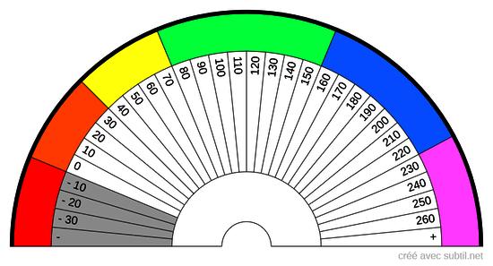 Géodynamètre