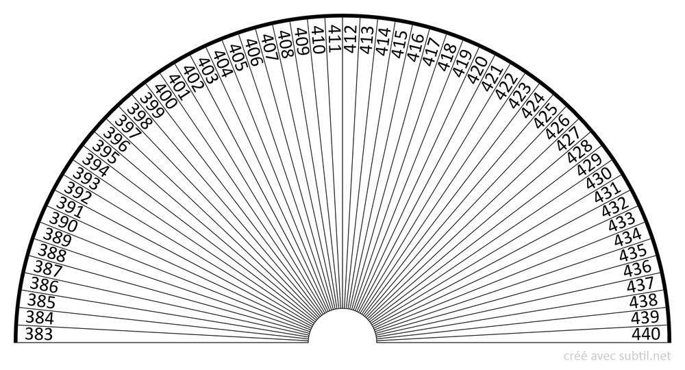 Fréquences de 383 à 440 Hz